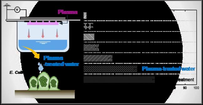 대기압 플라즈마 적용 개념도 및 발생 물질 별 평가 결과 - KAIST 제공